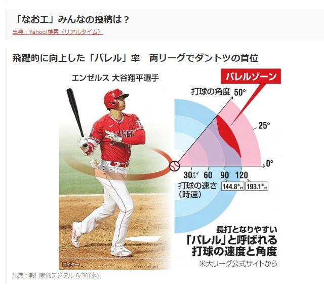 バレル率。打球の角度